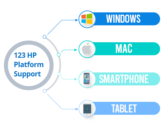 HP Platform Support